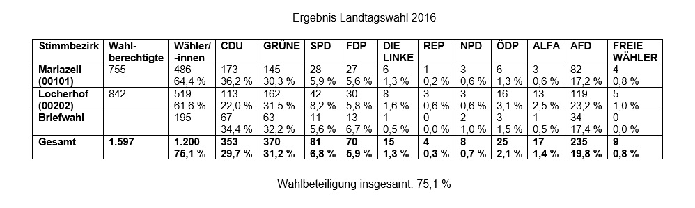 Wahlergebnis Landtagswahl 2016